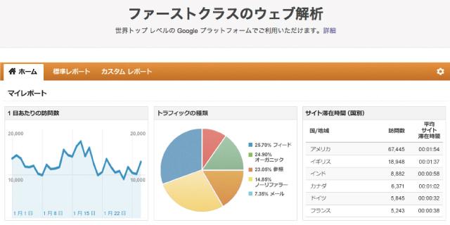 自社サイトを分析しよう!無料ツール「Google アナリティクス」の導入手順と使い方
