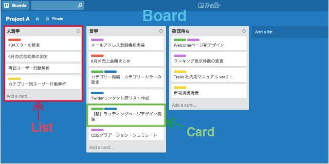 ついに日本語化!「Trello」の便利なChrome拡張・Slack連携を紹介します!