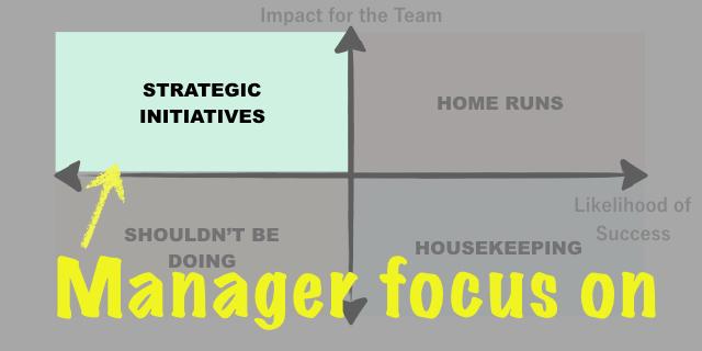 目の前の仕事を「4象限」に分けよ!LinkedInが開発した、マネージャーの生産性UP術
