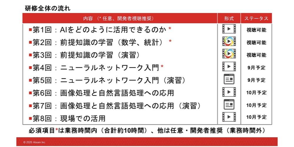 エイチーム様_AI研修