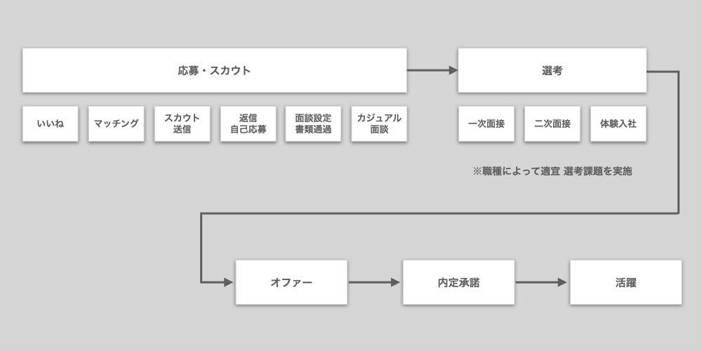 mikan_採用プロセス
