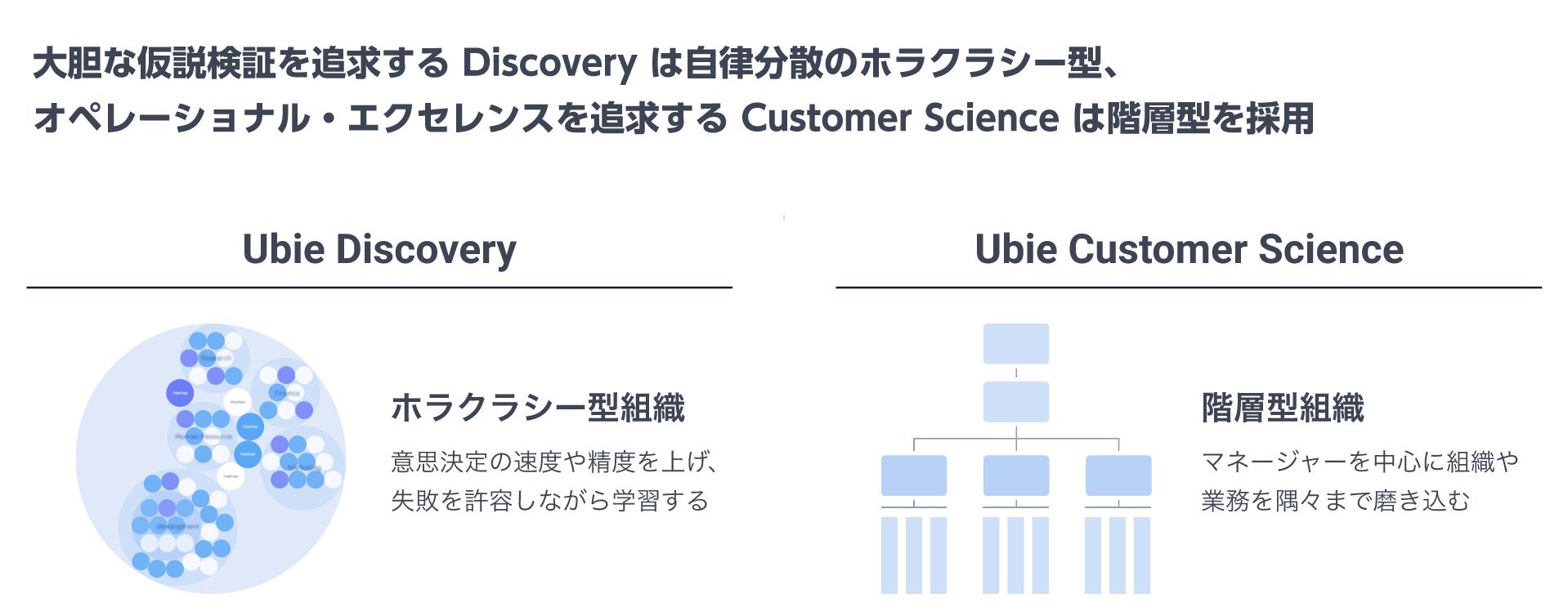 Ubie_組織構造